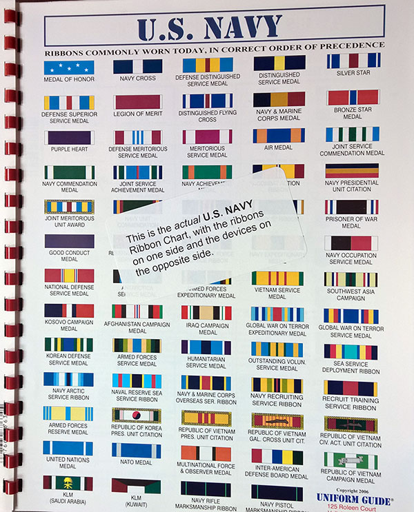 Ribbon Charts | Uniform Guide